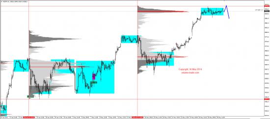 Обзор рынков 30.05.2014 (EUR,JPY,NZD,DAX)