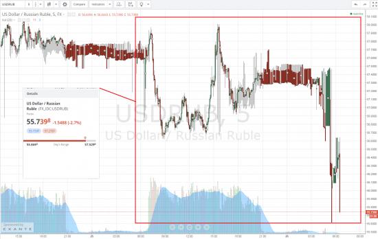 Рубль Доллар Si утро  26.03.2015  откроемся на -2-1.8%, поход на верх обратно