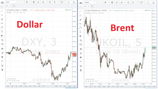 Dollar vs Brent корреляция хм...