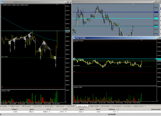 GOLD long swing trading part/2 Август.