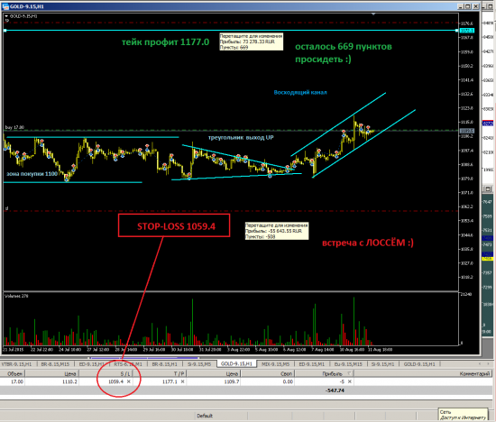 GOLD long swing trading part/3 Август.