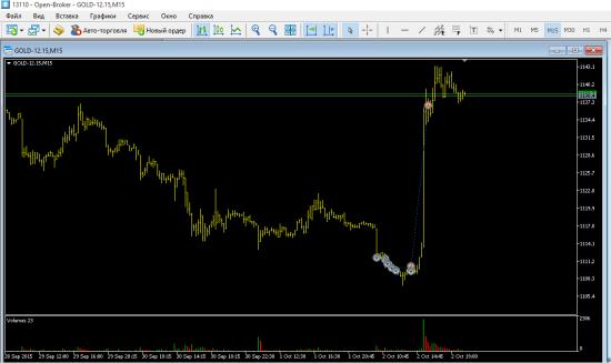 GOLD 02.10.15 treid 300 пунктов