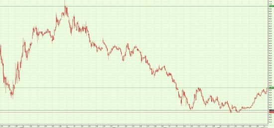 USD/RUB(TOM)