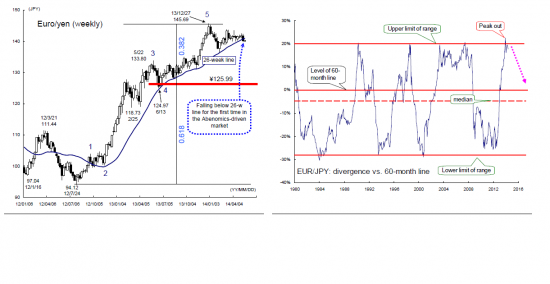 Перспективы евро в свете политики ЕЦБ