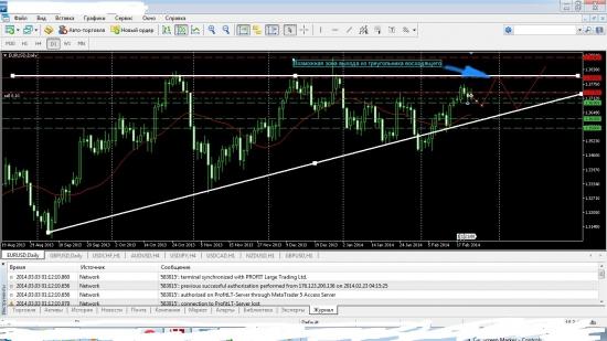 Положение EUR/USD на дневном T/F!!!