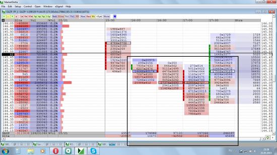 Кластерный анализ (определение разворота) на примере акции Газпром