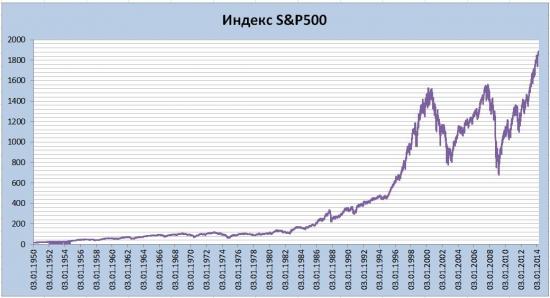 Фондовый Пузырь? Что Мы Имеем на Самом Деле?
