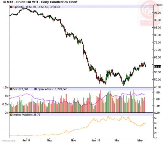 Небольшая раскореляция Energy Select Sector SPDR (ETF) XLE с нефтью?