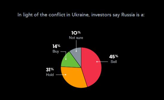 Инвесторы назвали Россию худшей экономикой из крупнейших