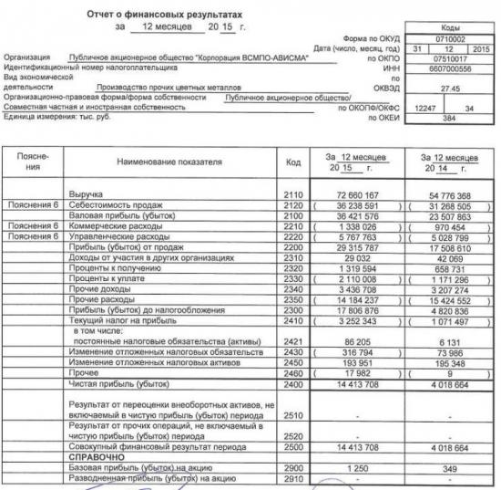 "ПАО ""Корпорация ВСМПО-АВИСМА"" отчиталась по РСБУ за 2015г."