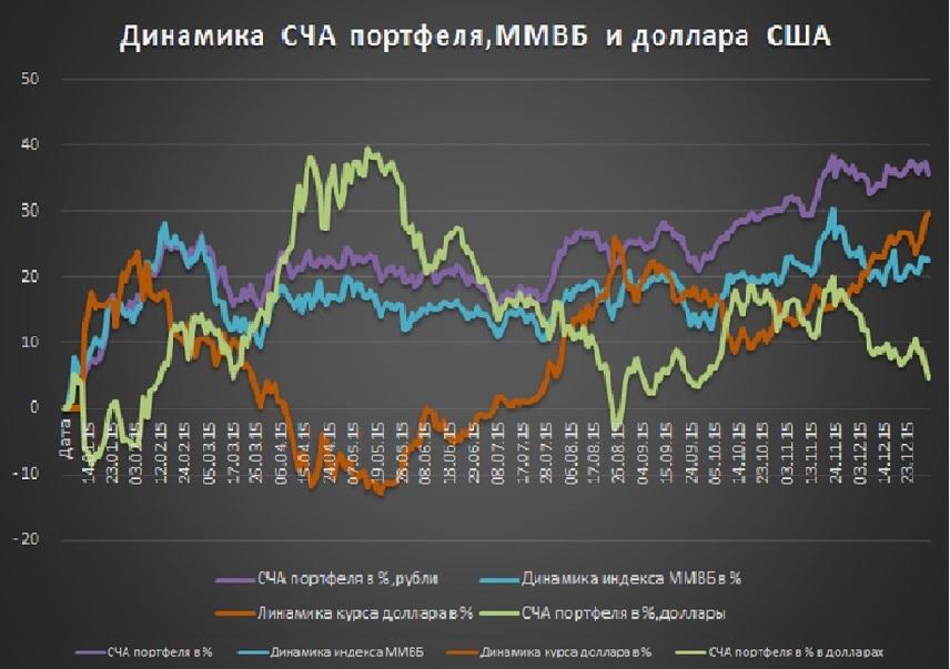 Бинарные Опционы По Индексу