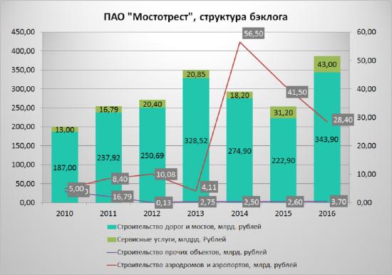 Мостотрест- дивиденды не только в июле!!!