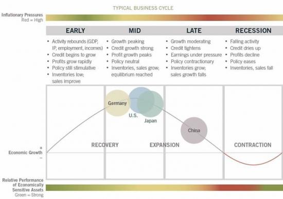 Вот где некоторые считают находится США, Германия, Япония и Китай в бизнес-цикле