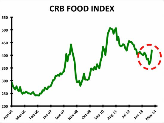 Угроза инфляции для России и Украины