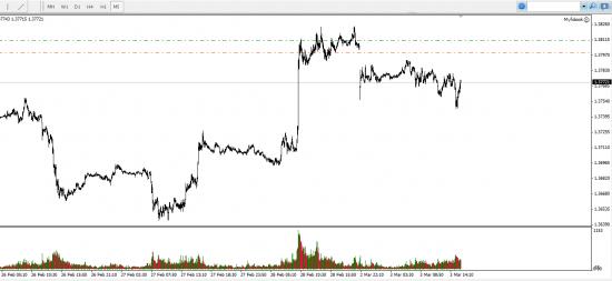 EUR/USD - МедведЯм дали возможность заработать.