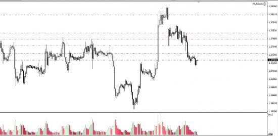 EUR/USD  результат движения.