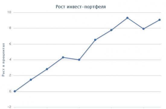 Небольшой опыт инвестиций в ПАММ счета управляющих на рынке форекс.