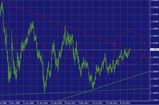 Евро поворачивает ВВЕРХ