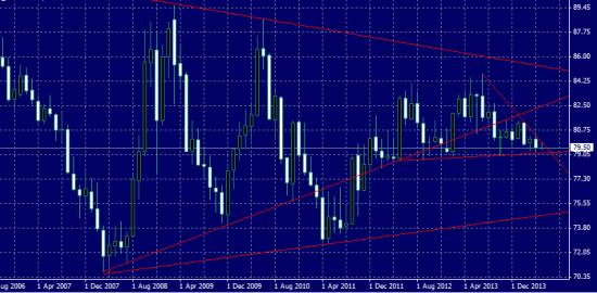 Движение в индексе доллара скоро оживит валютный рынок