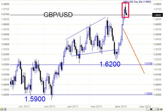 Фунт (GBP/USD) - очень интересная ситуация и подходящий момент