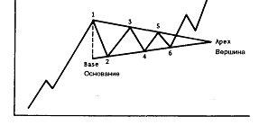 Треугольник  - модель продолжения.