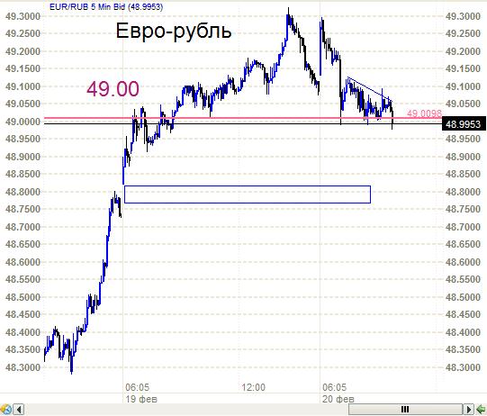 EUR/USD - снижается и как следствие ЕВРО-Рубль!