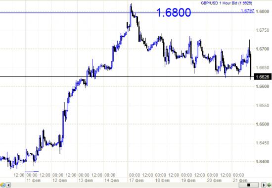 Фунт (GBP/USD) - как не бился а настигла его .....