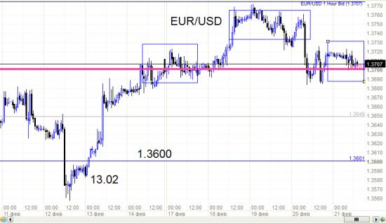 EUR/USD - началось вчера продолжается сегодня.
