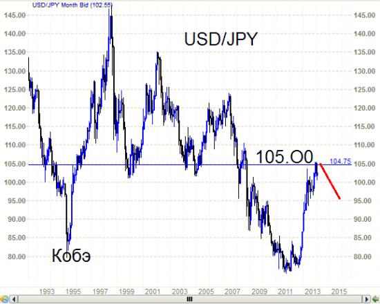 USD/JPY -  укрепление  с целью в 95.00