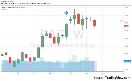 Свечные модели - хорошие примеры (Банк оф Америка).