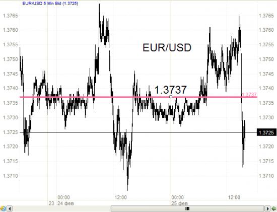 EUR/USD - началось или гадание на вероятности.