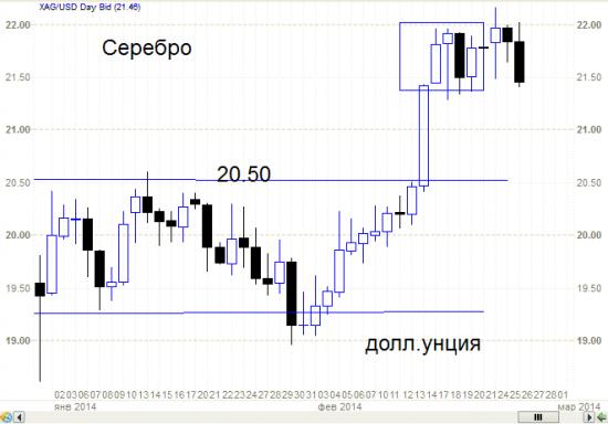 Японские свечи - сложные модели (в паре Евро- рубль).