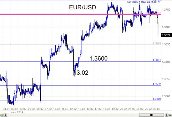 EUR/USD - началось и продолжается