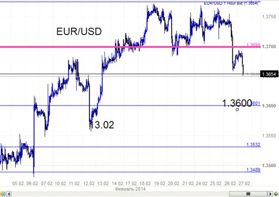 Евро - цель 1.3600 - или все пропало.