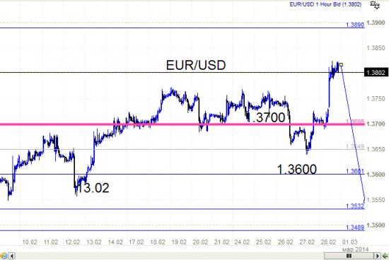 ЕВРО- Доллар. Хана - евро в понедельник с утра.