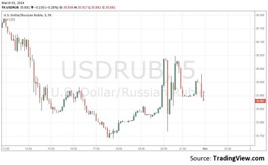 Крым  и  Доллар-рубль, ну  и японские свечи.