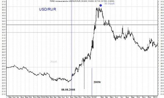 Рубль в 2008 году и сейчас. История и современность. Аналогии.