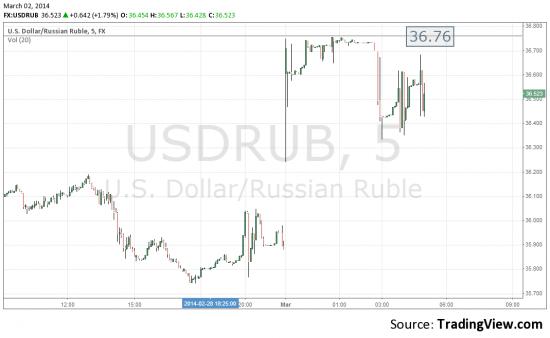 Доллар рубль - - 36.72 и вниз. Все как ожидалось.