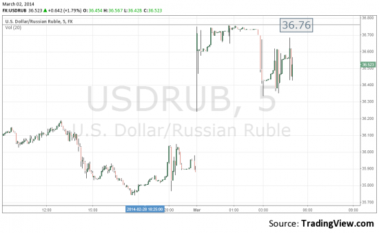 Доллар-рубль на 09-07 на трейдинг вью.