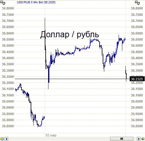 Доллар- рубль. Наказали - зарвавшихся спекулянтов.