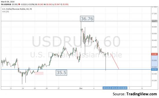 Доллар - рубль. Наше всё, всем и на год вперед.