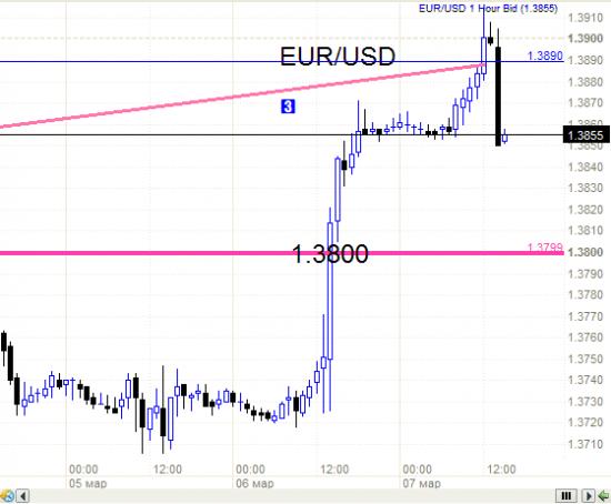Евро - 1.3890  и как ожидалось