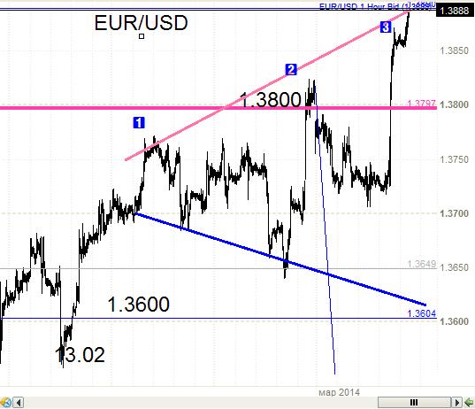 Евро - 1.3890  и далее .....