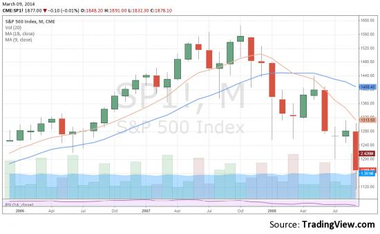 О свечных моделях в S&P500