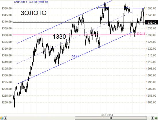 S&P500 и DJIA - ой что это с ними? Неужели перестали рости. И золото да и серебро.
