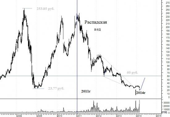 Распадская - думаем о покупках. Это ТА для серьезных инвесторов.