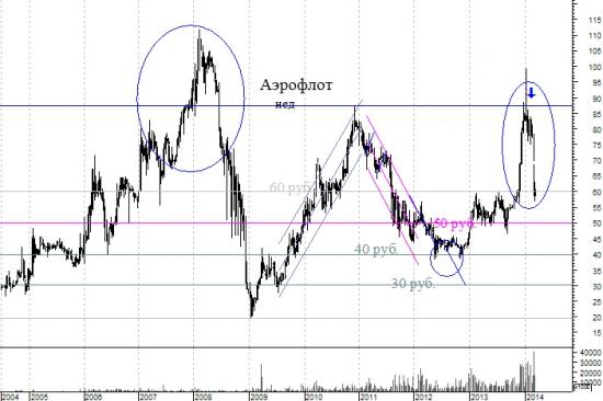 Шип- еще одно чудо на фондовом рынке. На примере Аэрофлота.