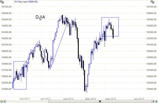 S&P500 и DJIA -  не только не растут, даже снижаются.. И конечно - ЯПОНСКИЕ свечи..