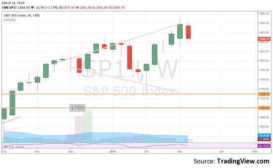 S&P500 - это он виноват в падении российского рынка. Ну и эти масоны (может быть)?
