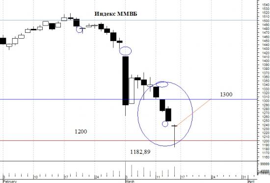 Что будет на рынке? Коррекция вверх будет. Индекс ММВБ и Японские свечи.
